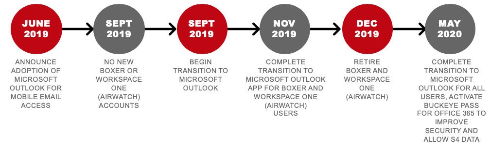 June 2019 to May 2020 Transition Overview