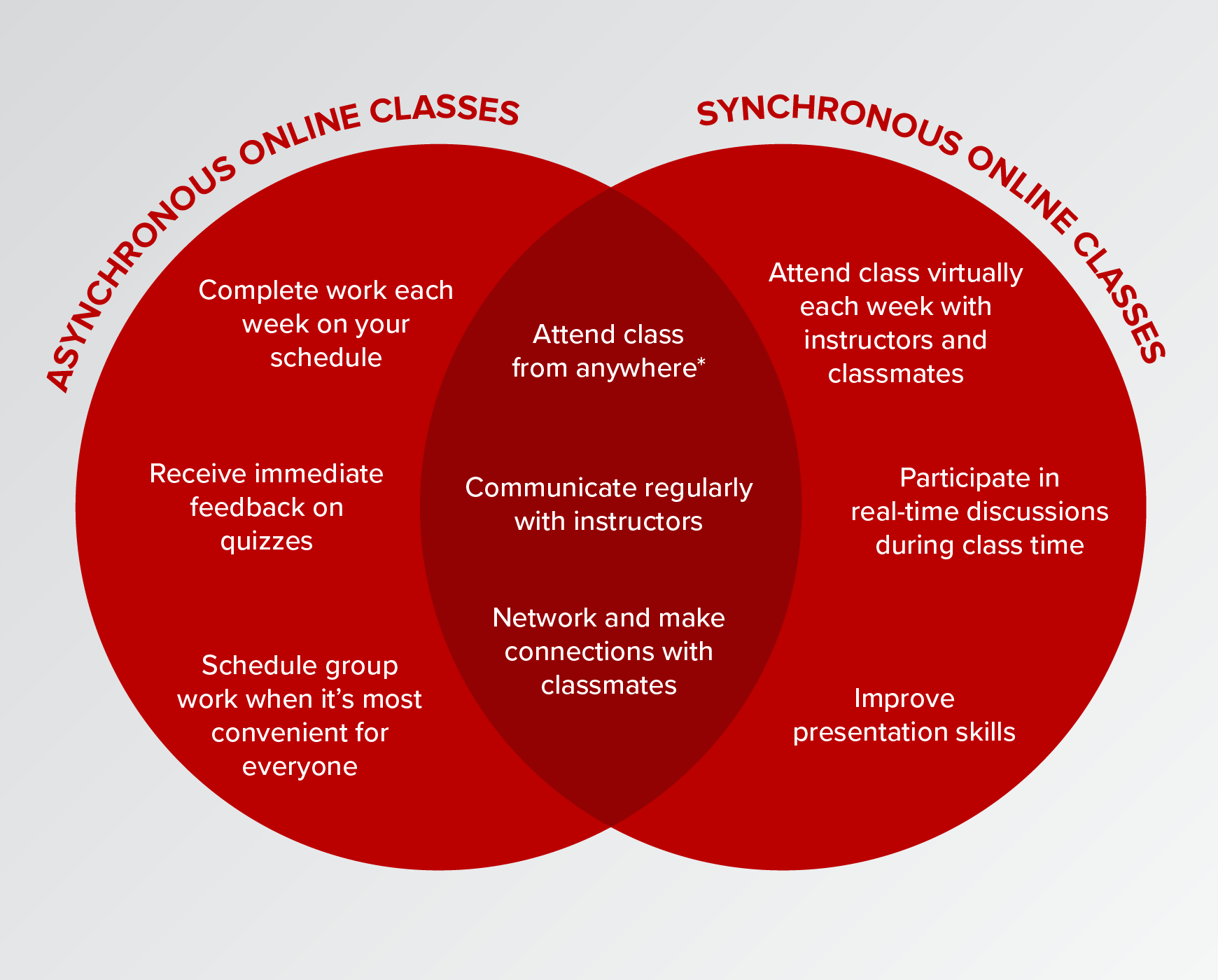 Venn diagram of acynchronous and synchronous online classes