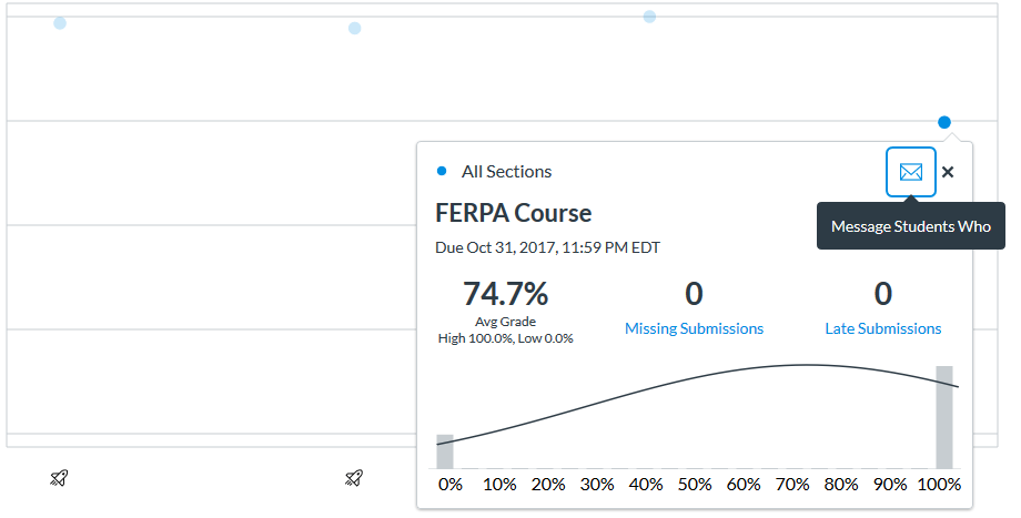 "a screenshot of the Canvas gradebook, showing a grade distribution bell curve and a button with the following hover text: ""message students who"""