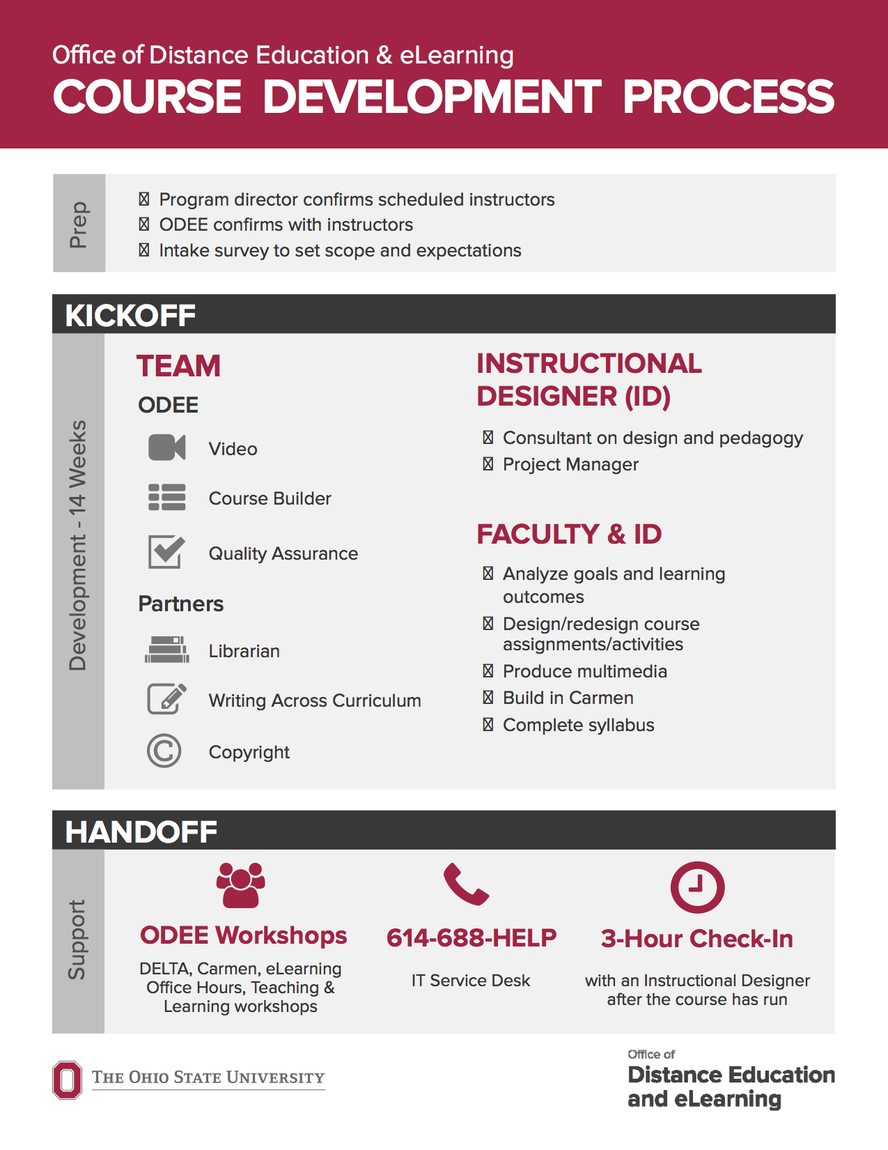 Illustrating The Course Creation And Design Process Office Of Distance Education And Elearning