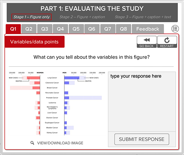 "Example screenshot of the multimedia learning object shows a figure and asks students ""What can you tell about the variables in this figure?"""
