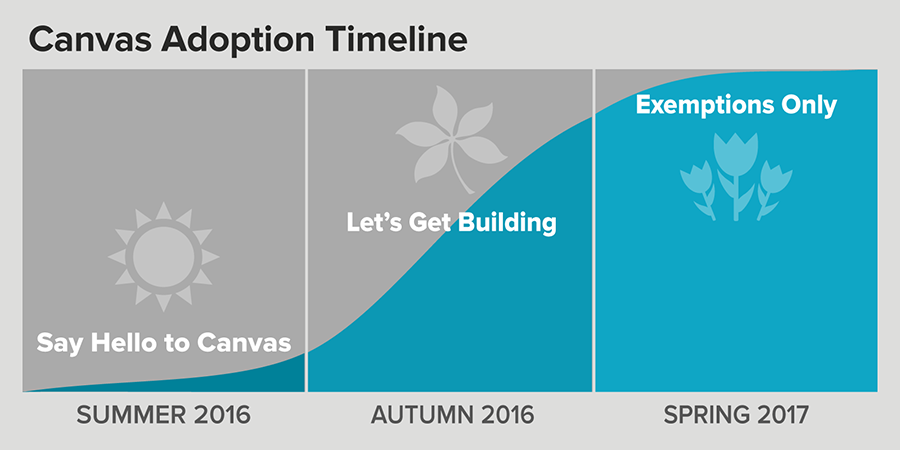 say hello to canvas, SU16; lets get building, AU16; exemptions only, SP17