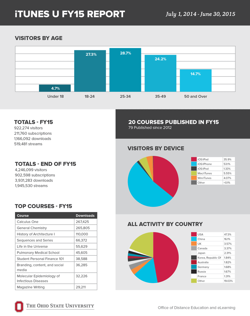 iTunes U FY15 Report (July 1, 2014 - June 30, 2015)
