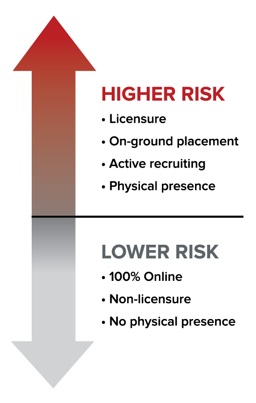 "Red arrow pointing up next to the words ""higher risk: licensure, on-ground placement, active recruiting, physical presence."" Grey arrow pointing down next to the words ""Lower Risk: 100% Online, non-licensure, no physical presence."""