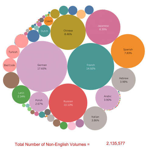 Image of a Tableau dataset depicting University Libraries' foreign language collection as of November 2017. For example: 17.65% of the non-English collection is German.