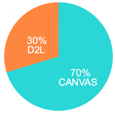 Pie Chart shows 70% of courses in Canvas, 30% in D2L