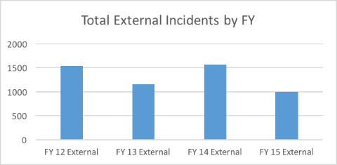 External incidents